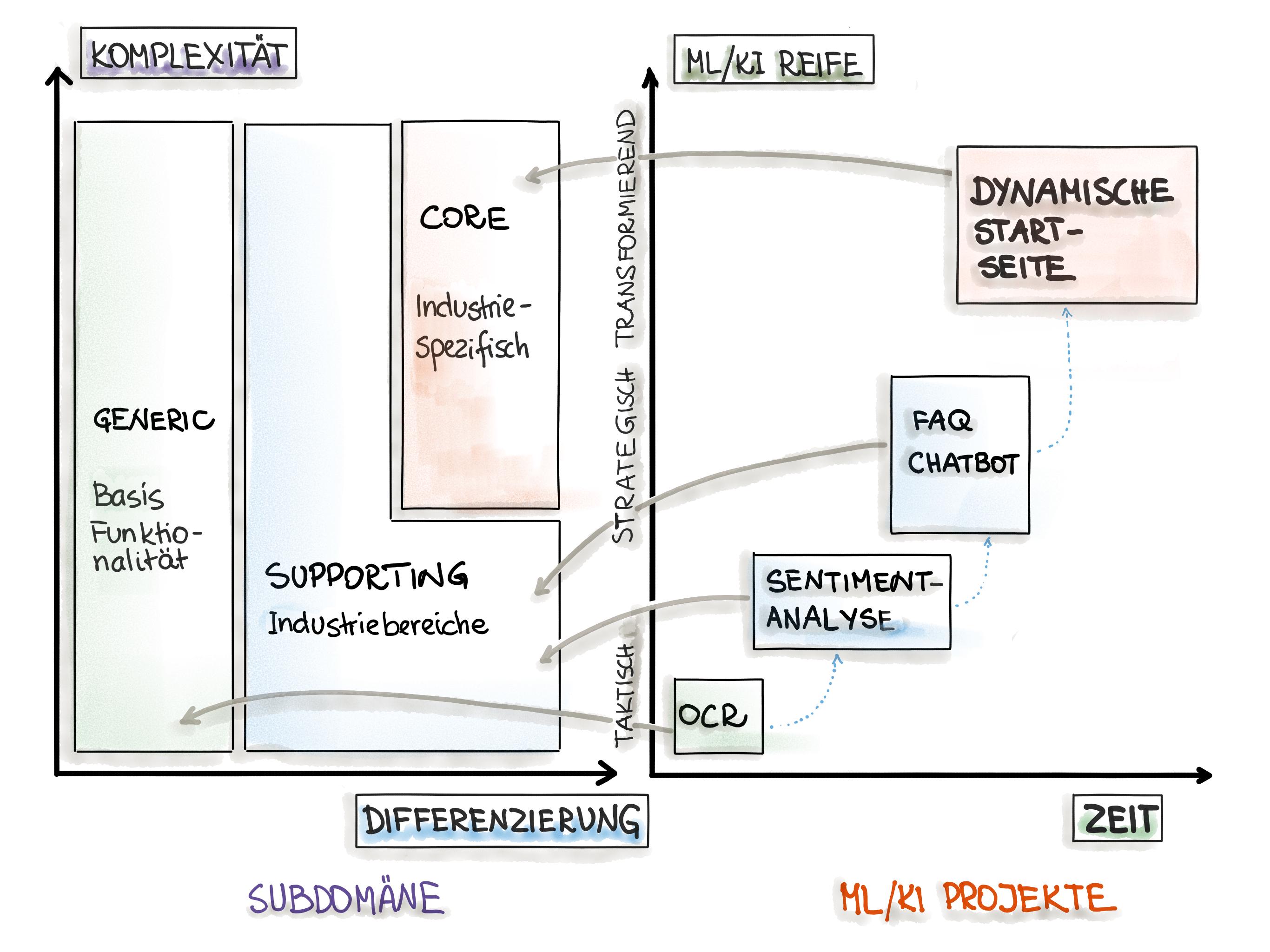 Einordnung der ML/KI-Anwendungsfälle in die Subdomäne-Kategorien