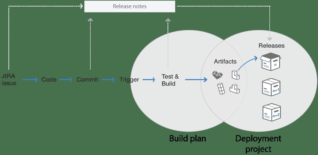 Abb. 2: Wie Build-Pläne und Deployment-Projekte in Bamboo zusammenarbeiten