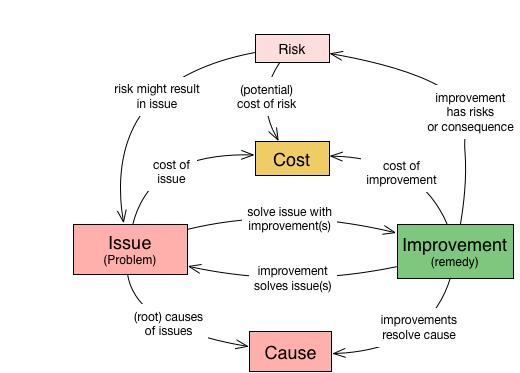 Abbildung 3: Grundbegriffe methodischer Verbesserung
