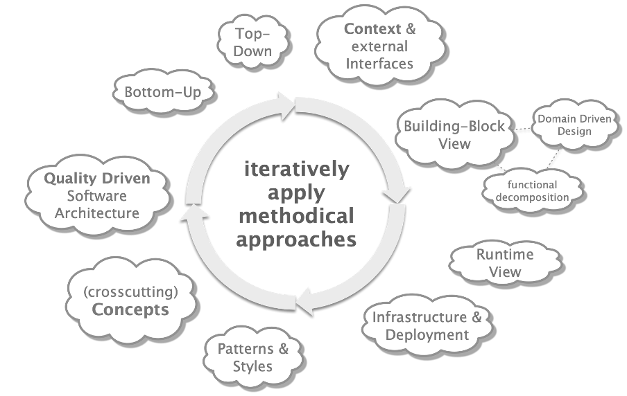Some approaches to systematically design software architectures