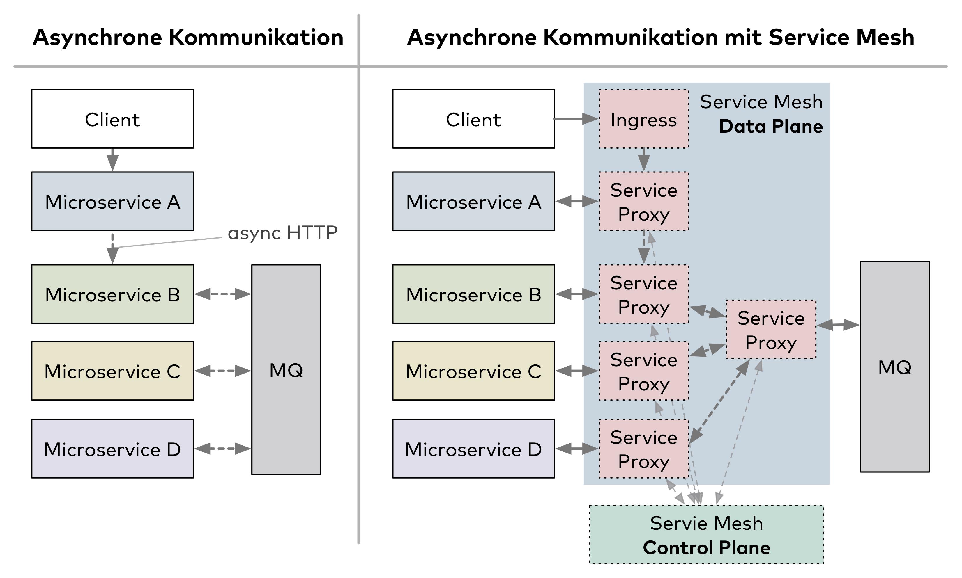 Abb. 4: Service Mesh bei asynchron kommunizierenden Microservices