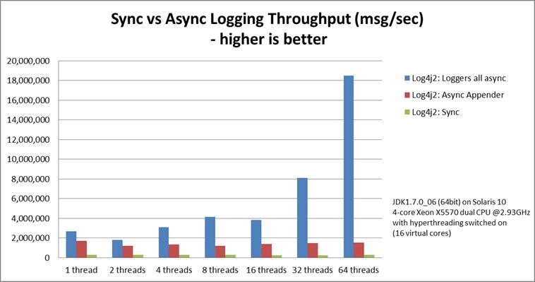 Abb. 1: Log4j2 Durchsatz abhängig von der Anzahl paralleler Threads