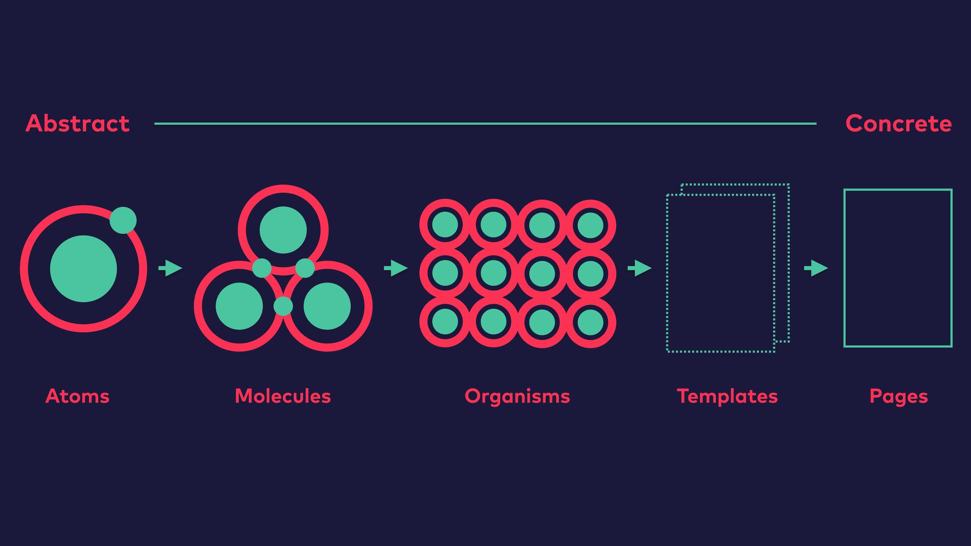 Abb. 4: Atomic Design Überblick