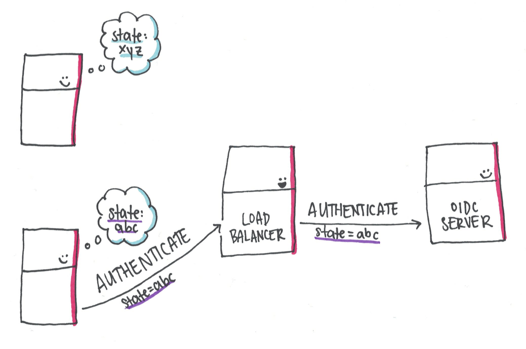 The client is confused and starts a new authentication request
