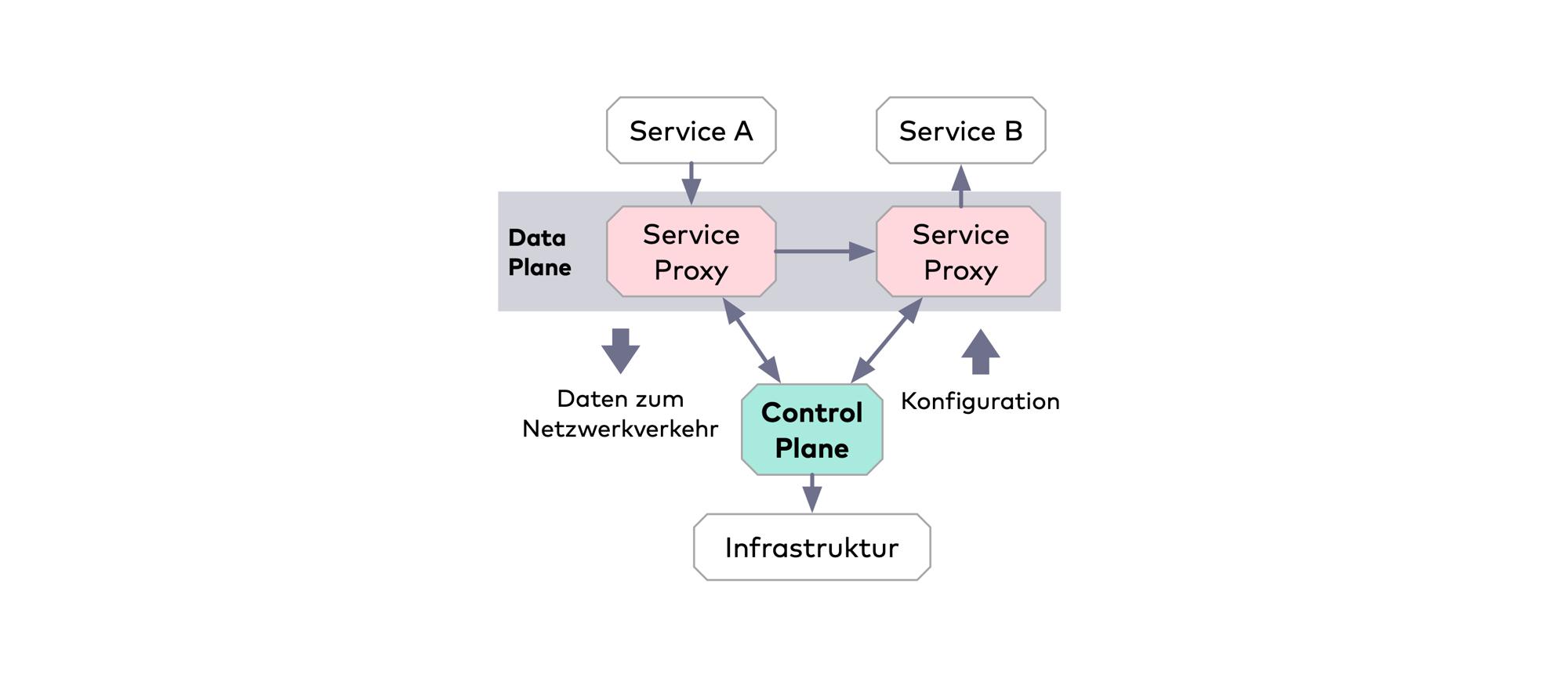 Mit einer aus Control und Data Plane bestehenden Infrastrukturebene kümmert sich ein Service Mesh um Aspekte wie Monitoring, Resilienz, Routing und Security (Abb. 1)