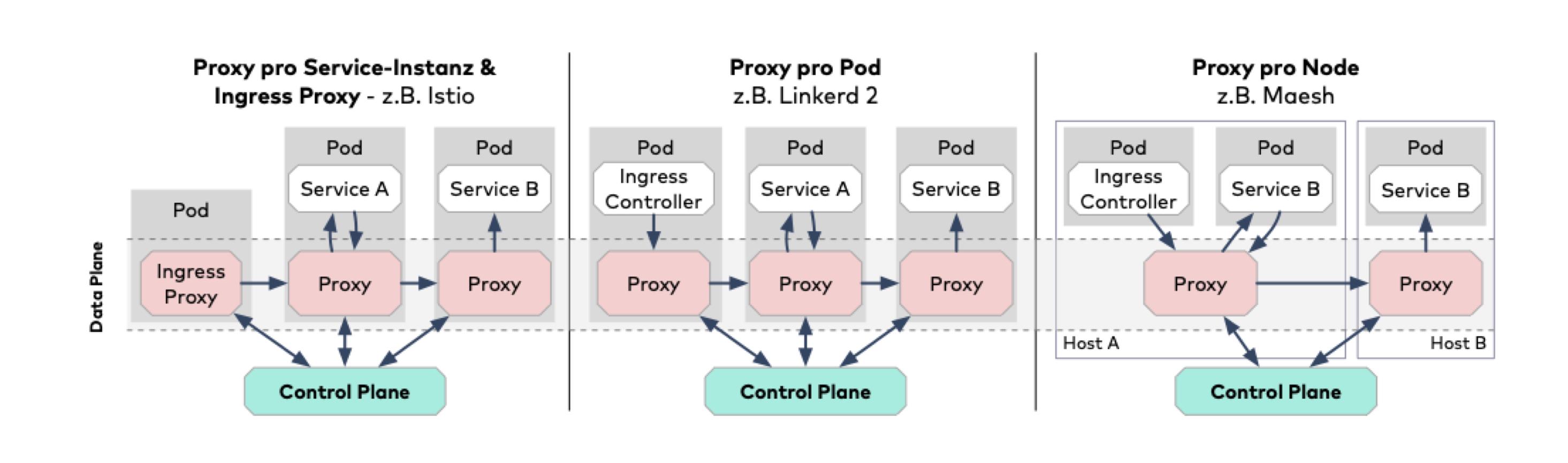 Im direkten Vergleich zeigen sich die Unterschiede diverser Proxy-Ansätze (Abb. 2)