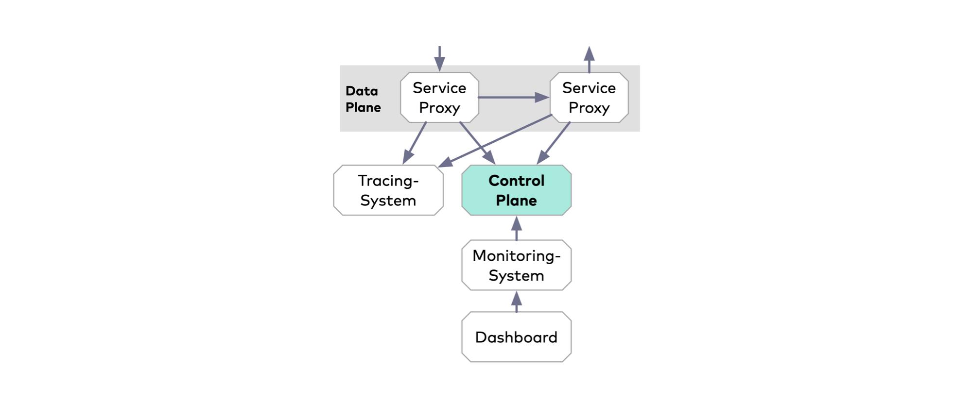 Ein Tracing-System kann bei der Suche nach Fehlern oder Zeitfressern helfen, erfordert aber Eingriffe bei den Microservices (Abb. 3)