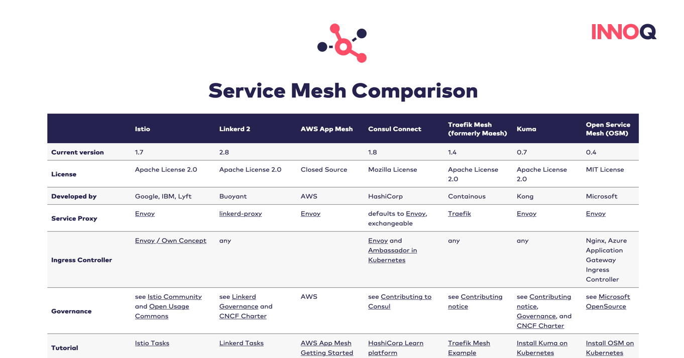 Service Meshes im Vergleich auf [servicemesh.es](https://servicemesh.es/)
