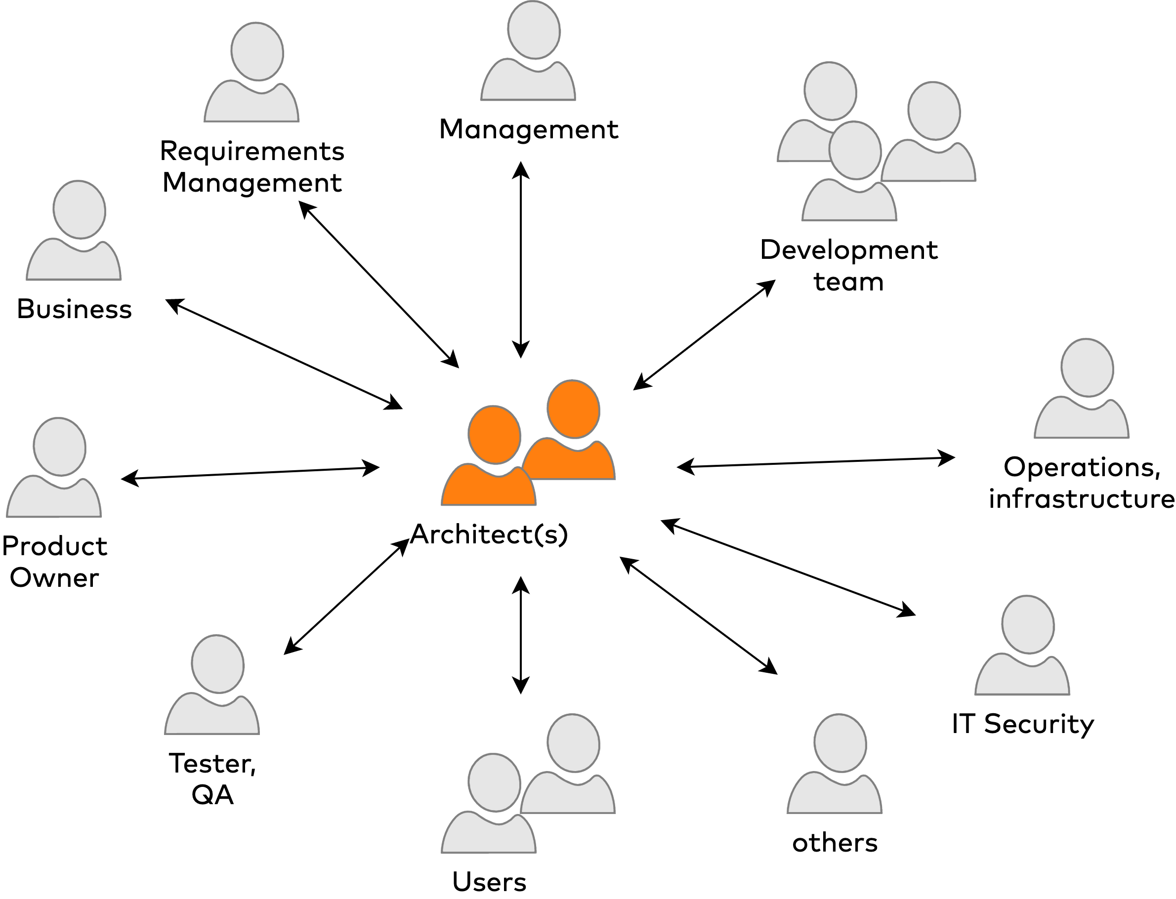 Architects communicate with many stakeholders