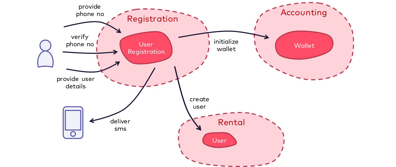 Registration in Bike Sharing Domain