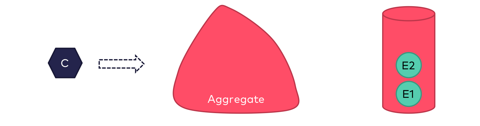 A business-related action is to be invoked on an existing aggregate. Two previous events have already been persisted for this aggregate.