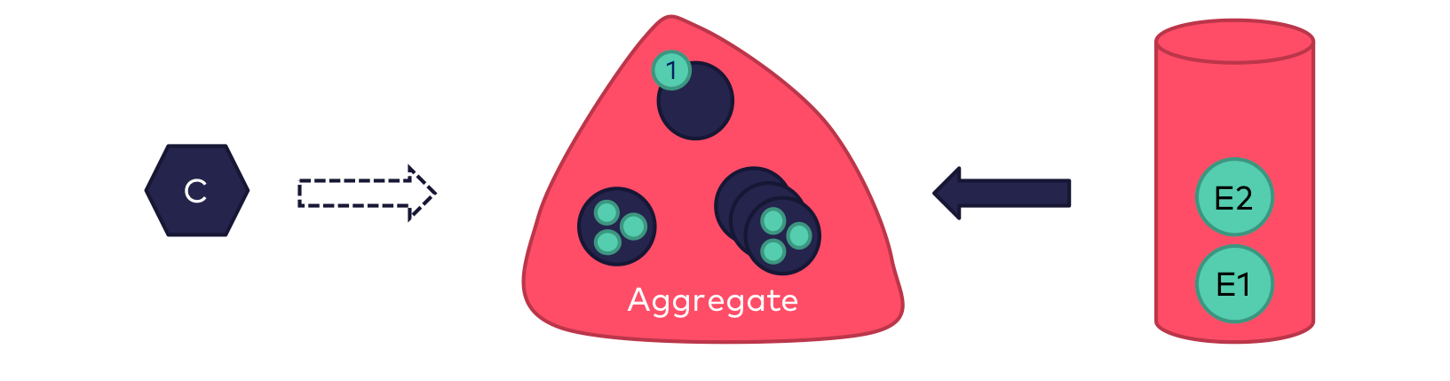 Before the invocation gets processed, an empty instance of the aggregate is created and the previously persisted events are replayed on the aggregate. The aggregate only reads the status from the respective events, and no business logic is executed. Once done, the aggregate again contains its current state in memory.