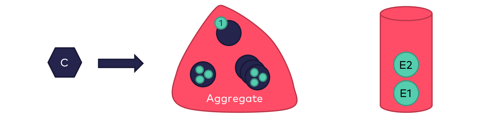 The invocation is accepted by the aggregate, validated against its current state and processed, i.e. the respective domain logic is executed. At that moment, no internal state of the aggregate is changed yet - this will only be done later when processing the event created during the invocation.