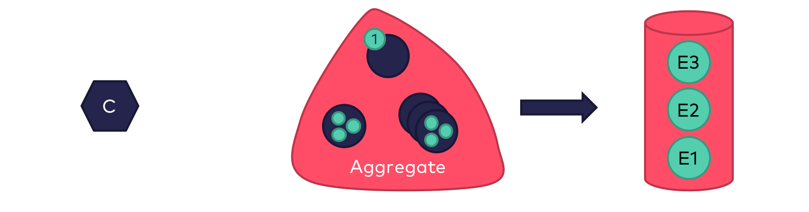 As a consequence of the processing of the invocation, the aggregate generates an event (or several events), including the state that is required for later reconstruction of the state in the aggregate. The event is persisted so that it can be used for future invocations to this aggregate to again reconstruct the current state.