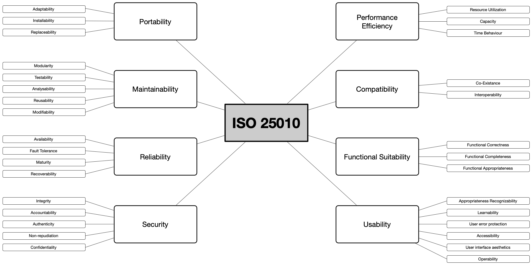 ISO/IEC 25010 as a quality model