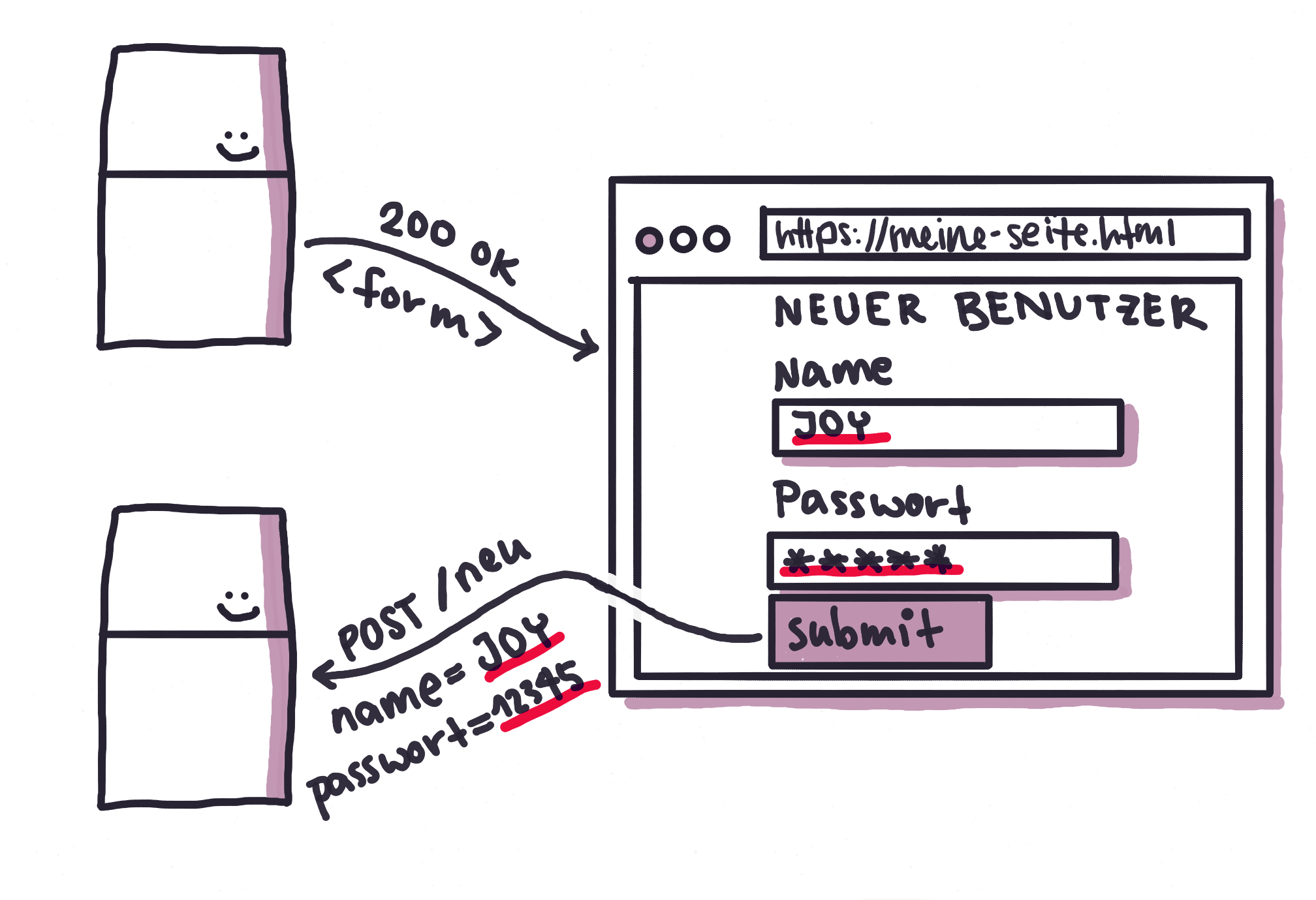 Abb. 4: HTML-Formulare erlauben es, dynamisch HTTP Requests zu generieren