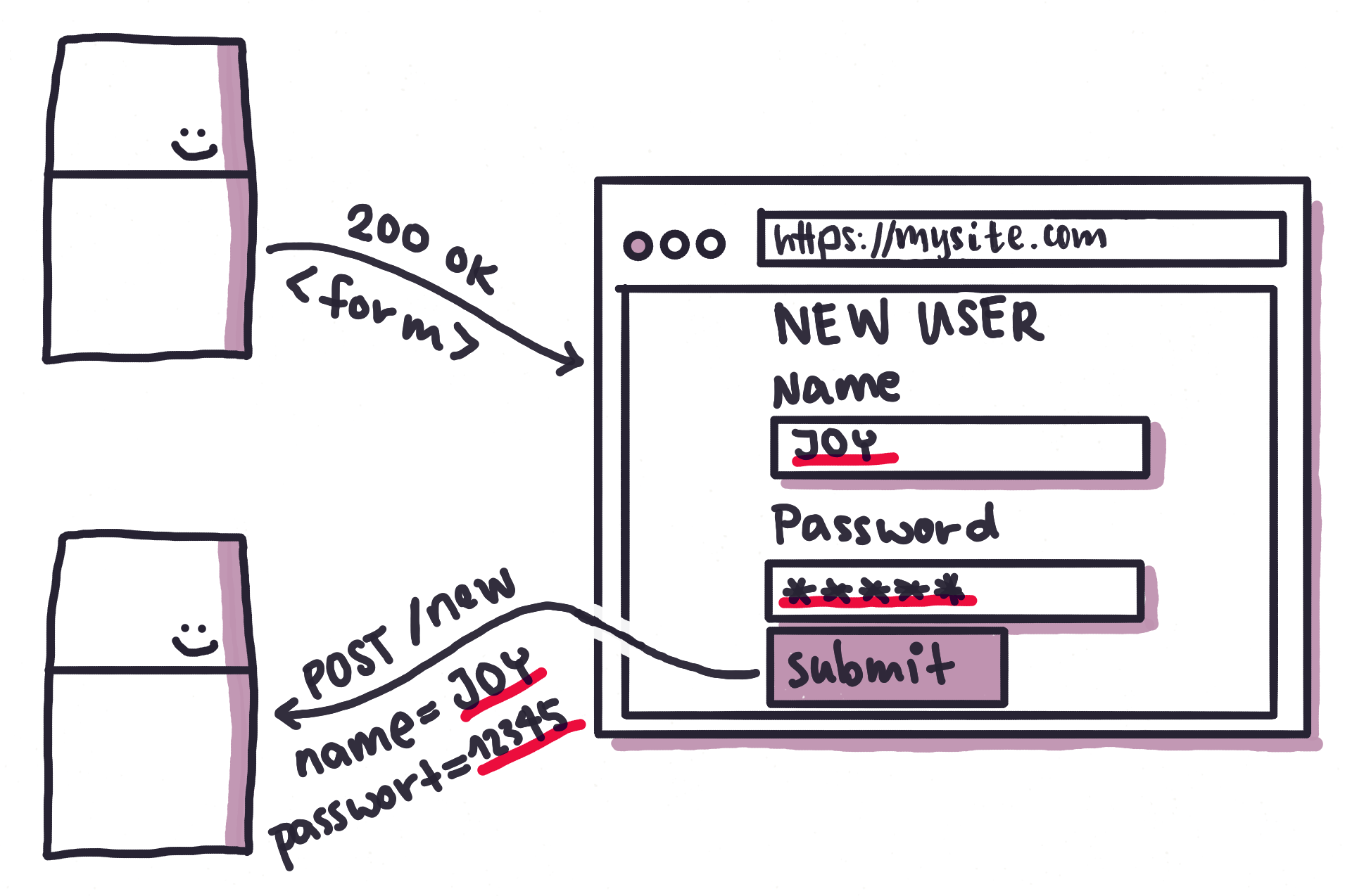 Fig. 4: HTML forms make it possible to execute dynamic HTTP requests