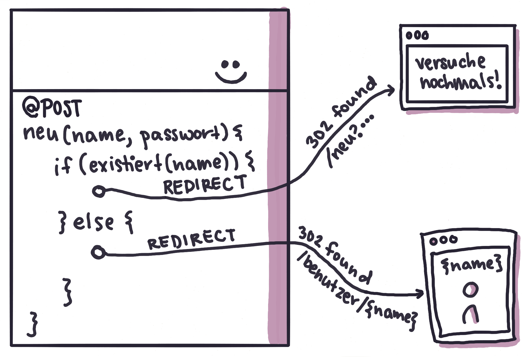 Abb. 5: Der Server entscheidet via Redirect, was als Nächstes passiert