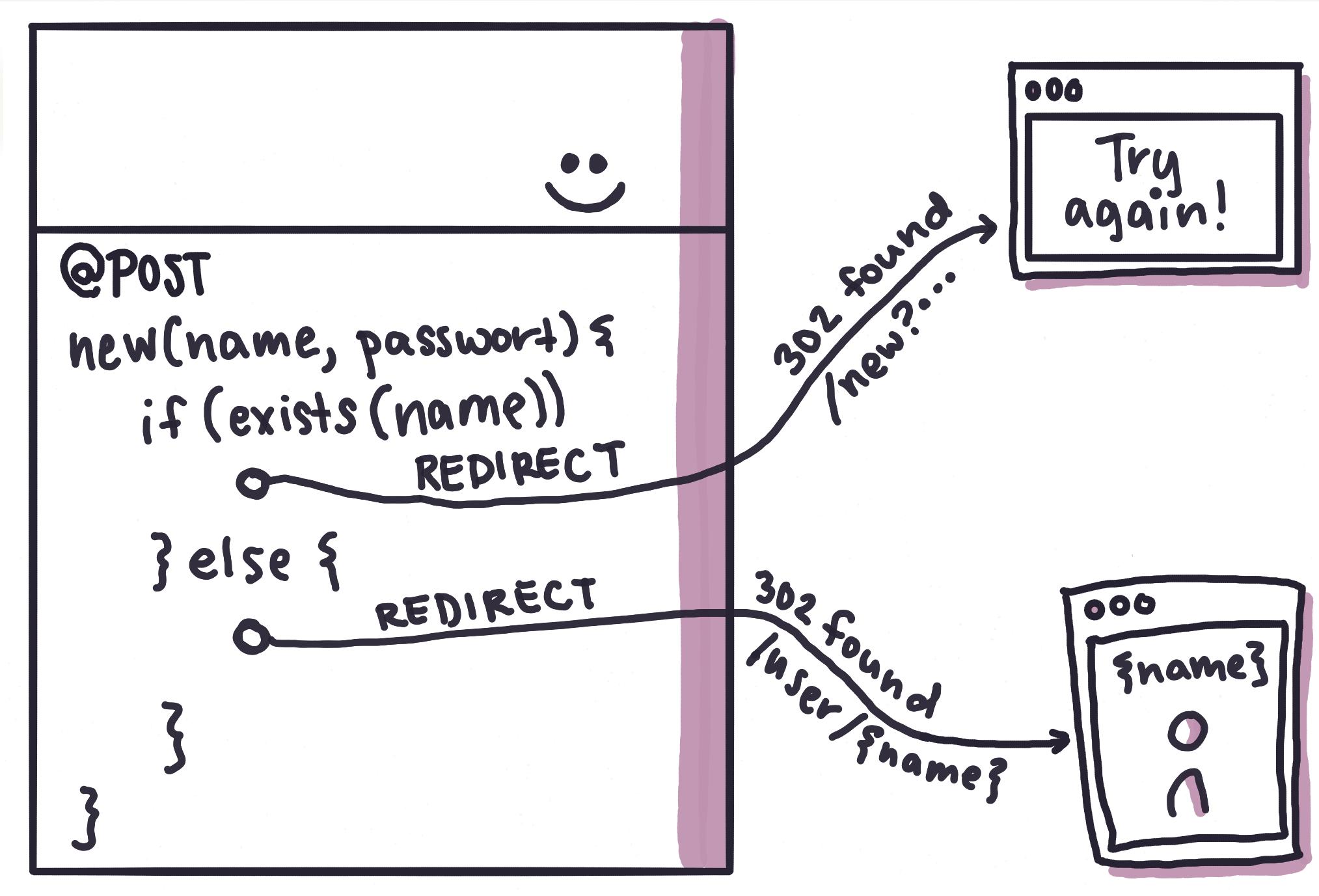 Fig. 5: The server decides what happens next