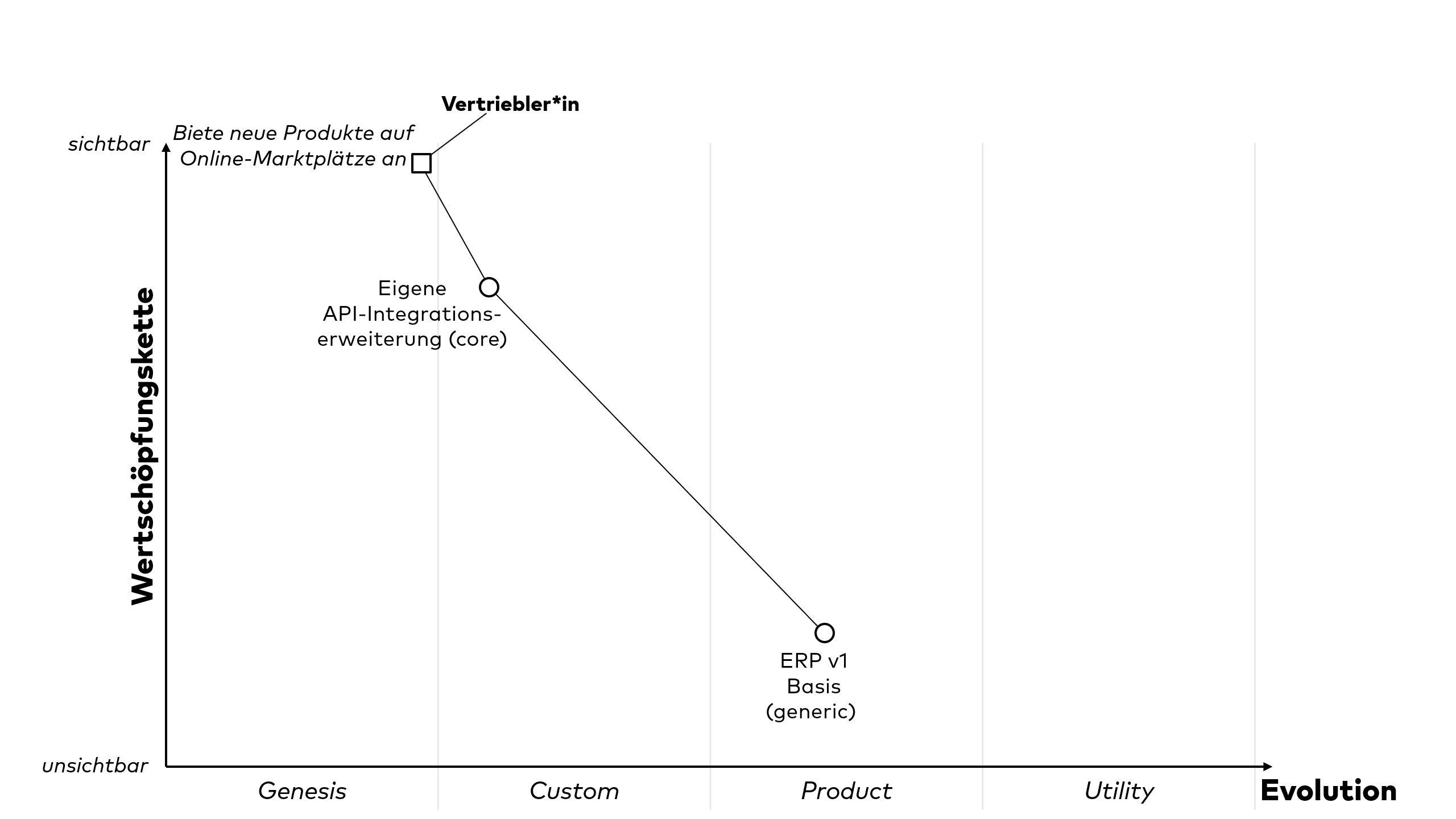 Visualisierung der Ausgangssituation des ERP-Systems mit einer Wardley Map