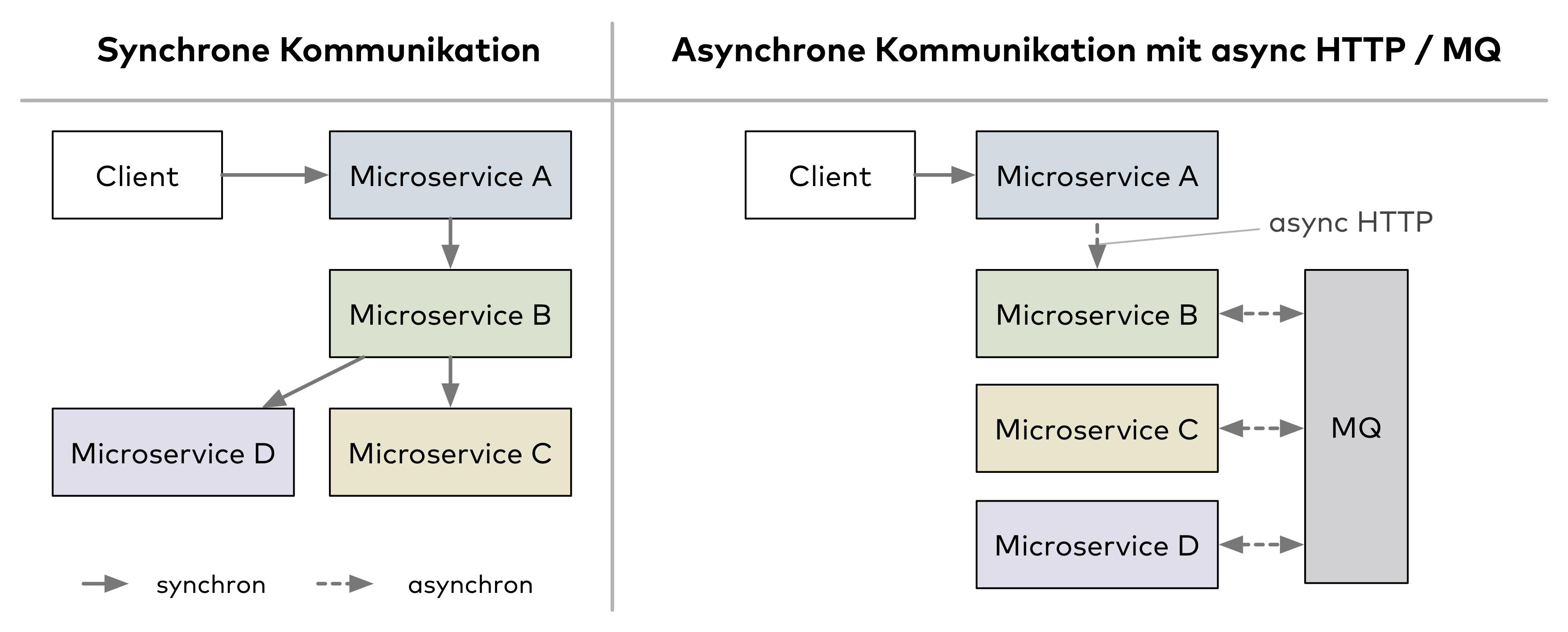 Abb. 1: Synchrone und asychrone Kommunikation zwischen Microservices