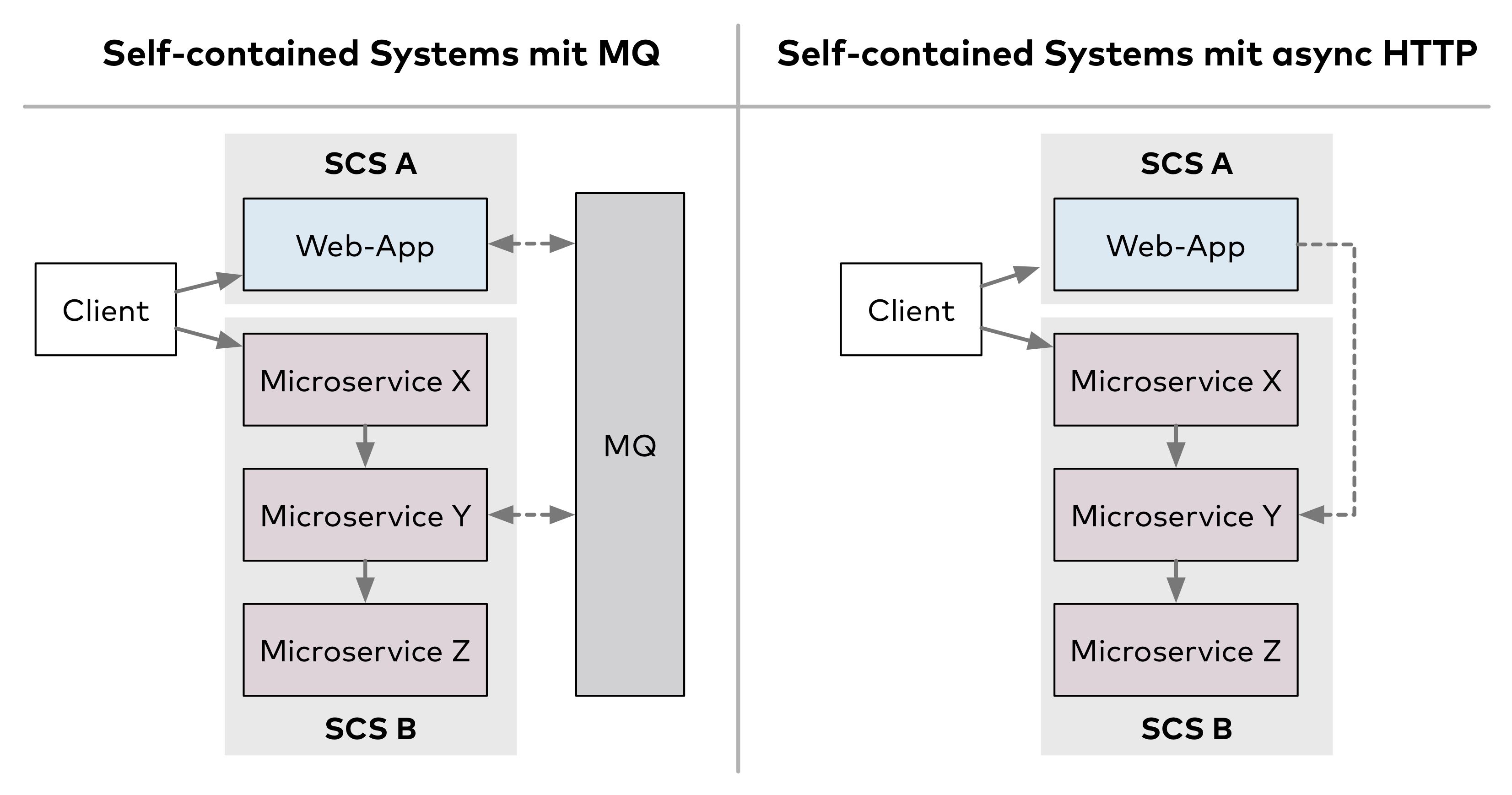 Abb. 2: Kommunikation zwischen Self-contained Systems