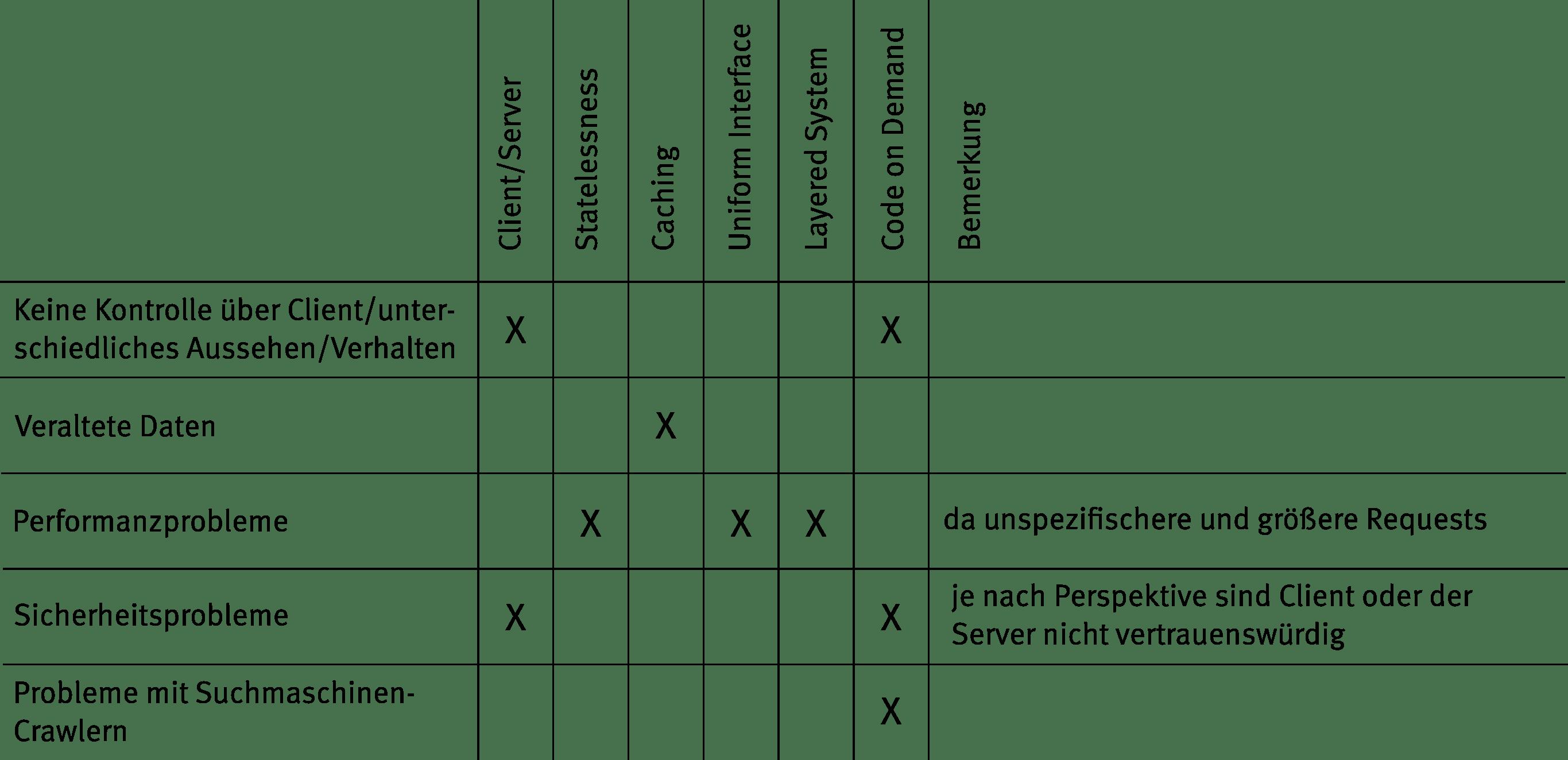 Tabelle 2: Übersicht über negative Architektureigenschaften und Entwurfsrichtlinien