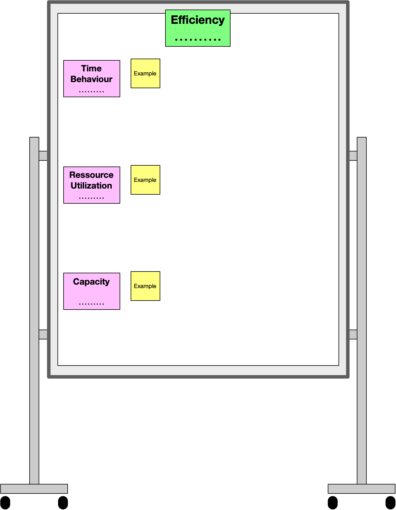 Preparation of a pinboard for a main category of the quality model