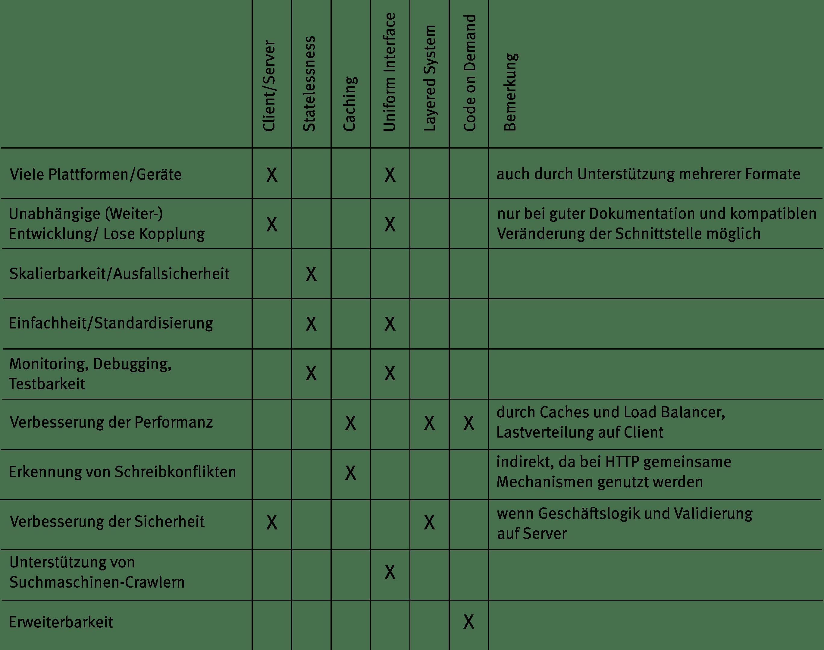 Tabelle 1: Übersicht über positive Architektureigenschaften und Entwurfsrichtlinien