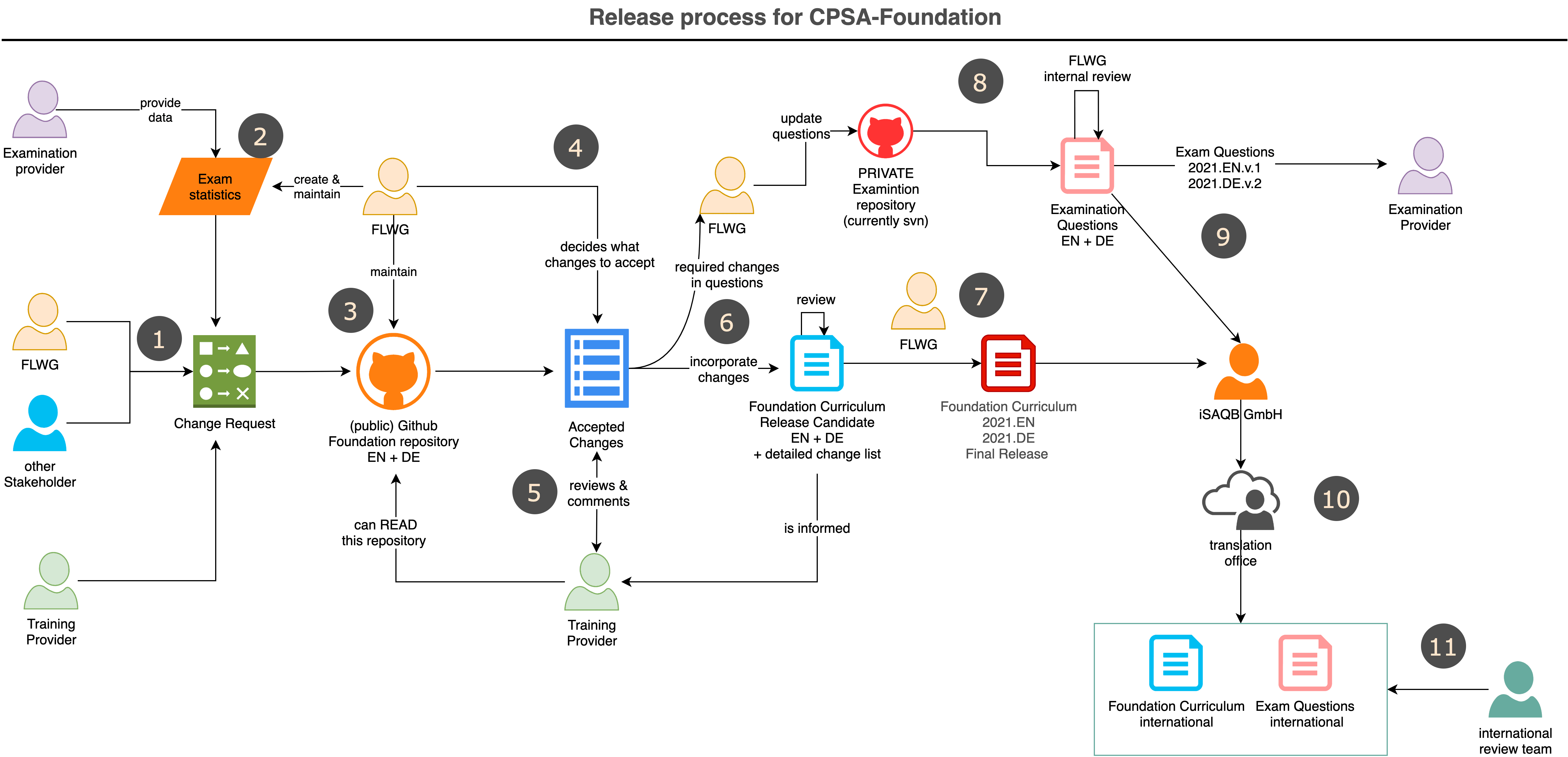 Release process for the Foundation curriculum