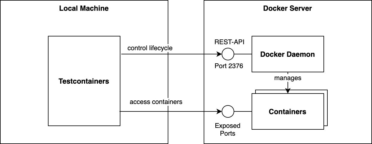 Testcontainers-Aufbau mit ausgelagerter Docker Engine