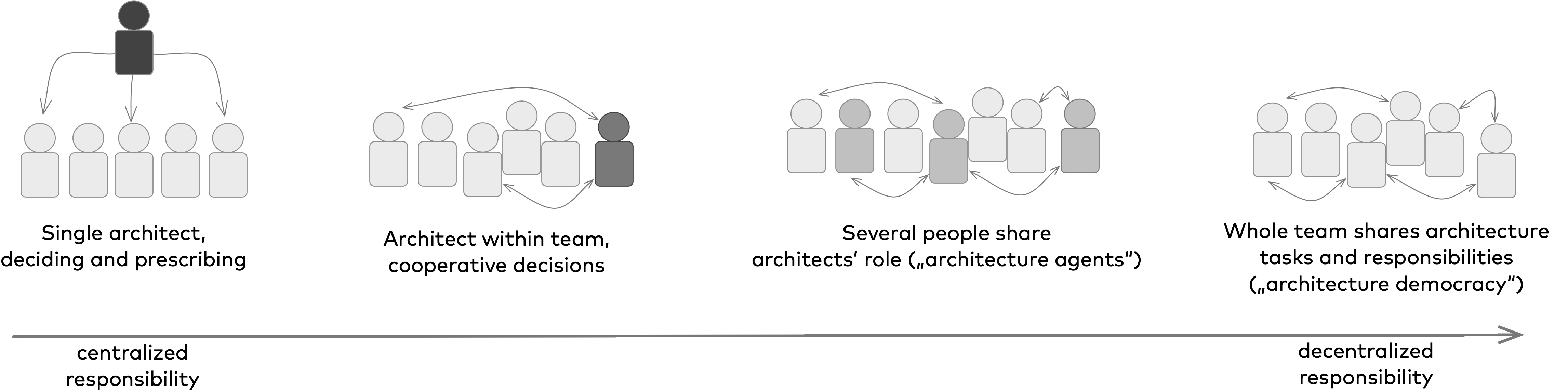 Spectrum of architecture role with centralized vs. decentralized responsibility