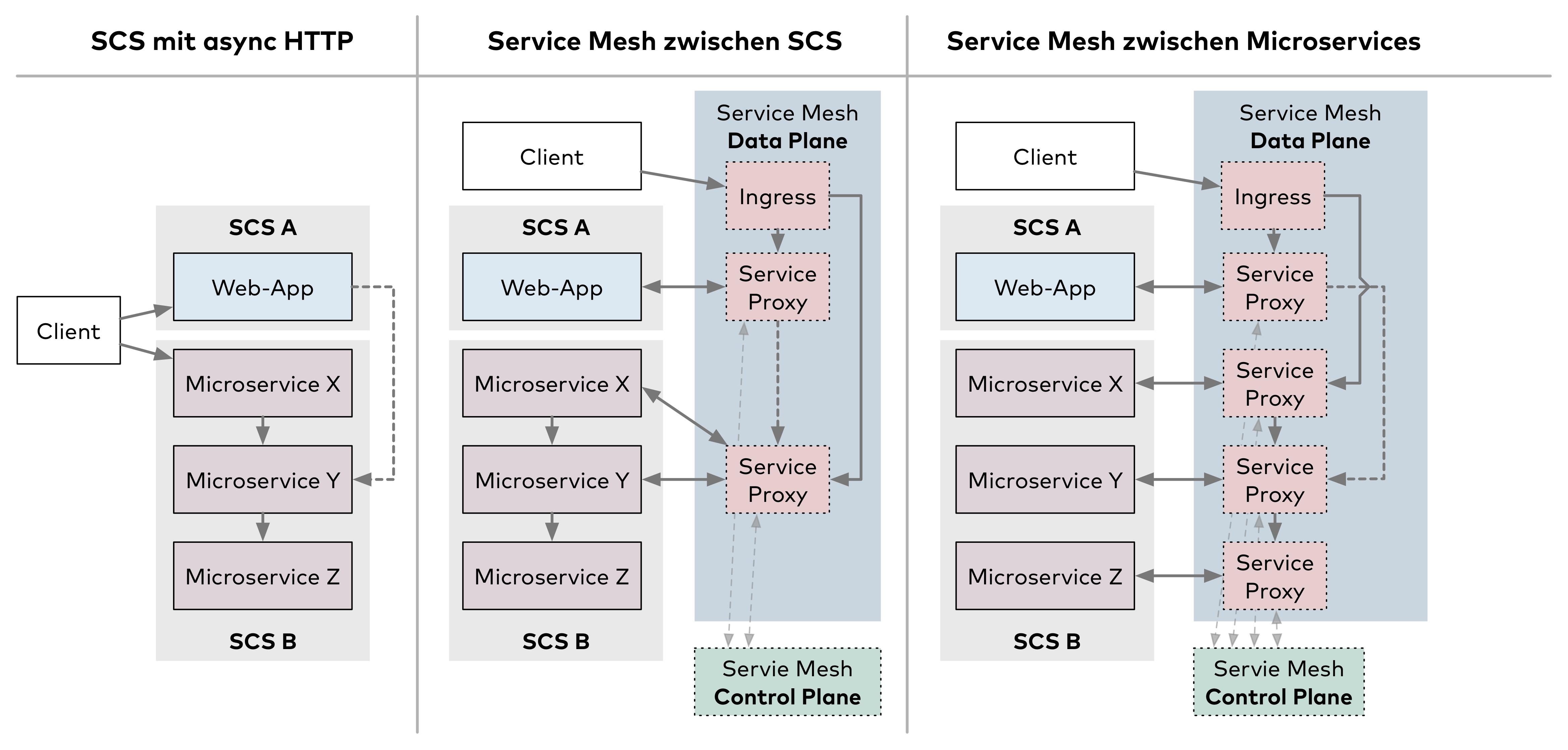 Abb. 5: Zwei Varianten für Self-contained Systems mit Service Mesh