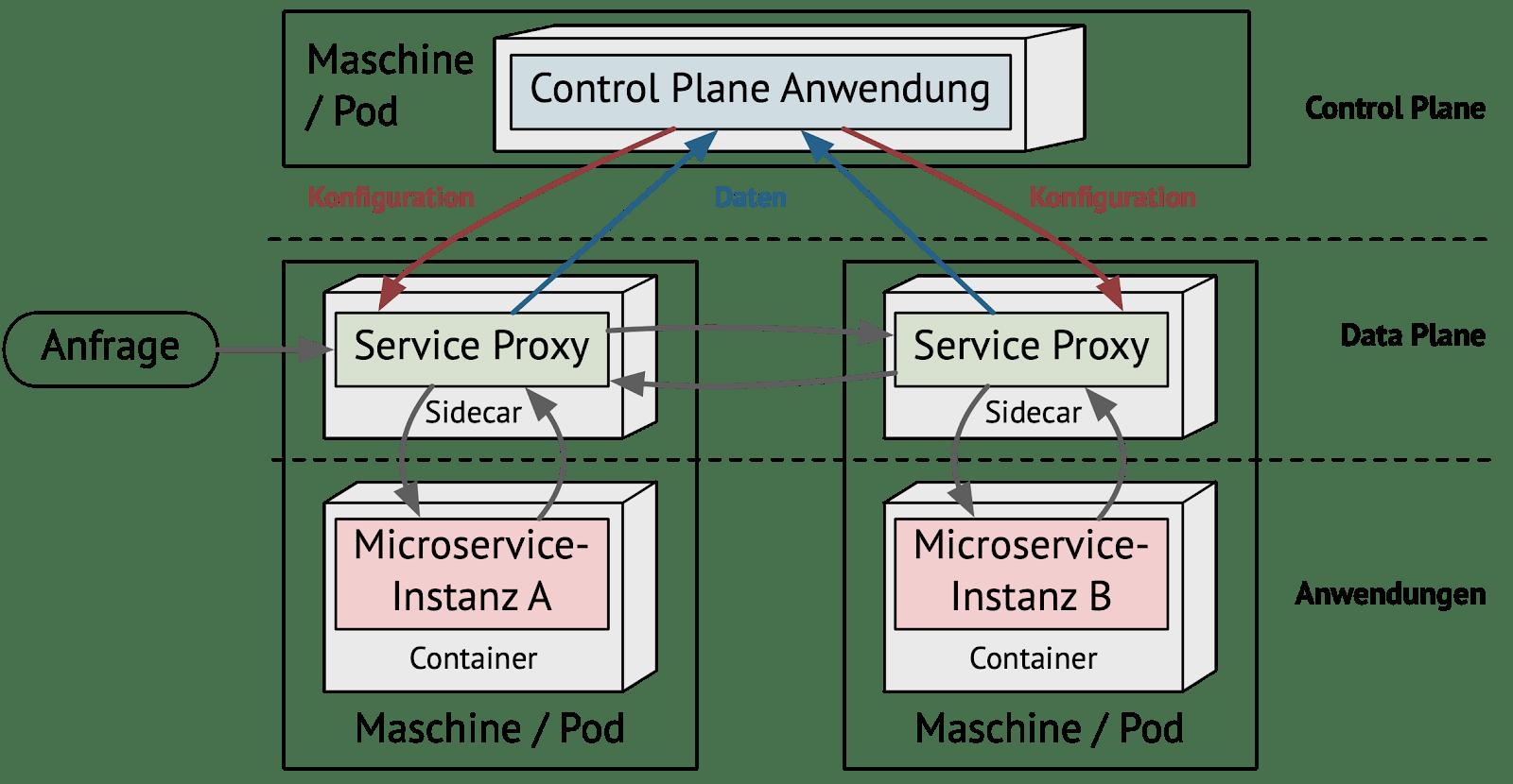 Abb. 1: Service Mesh Architektur und Kommunikation zwischen den Komponenten
