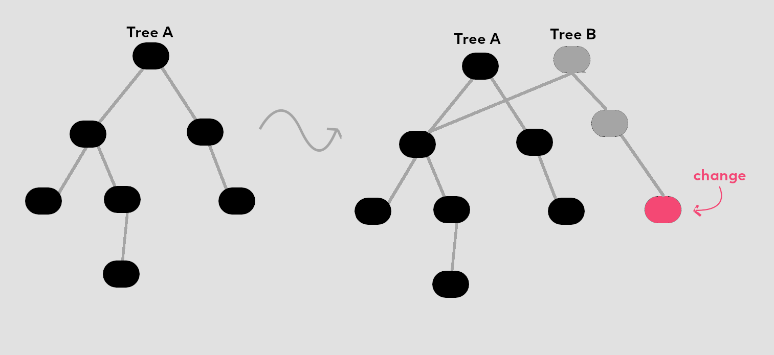 Changing a persistent data structure