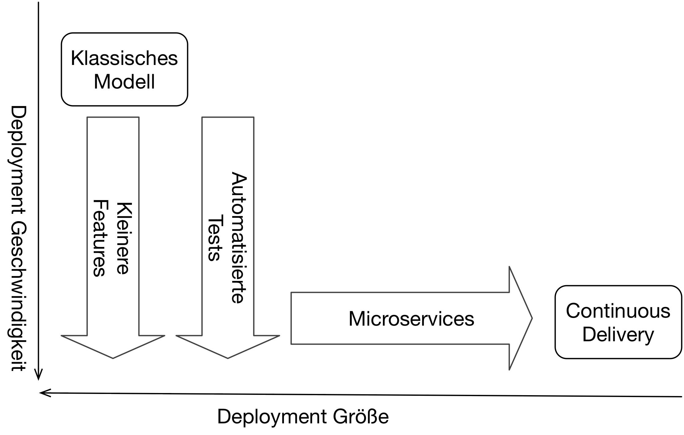 Abb. 2: Kleiner Features und automatisierte Test beschleunigen Deployment. Microservices verringern die Deployment Größe.