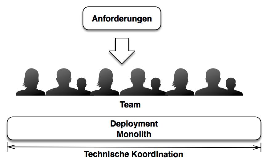 Abb. 1: Deployment Monolithen erzwingen technische Entscheidungen und Releases über das gesamte System