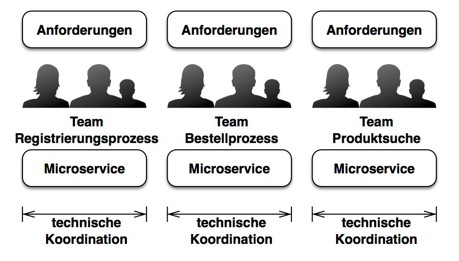 Abb. 2: Microservices isolieren technische Entscheidungen