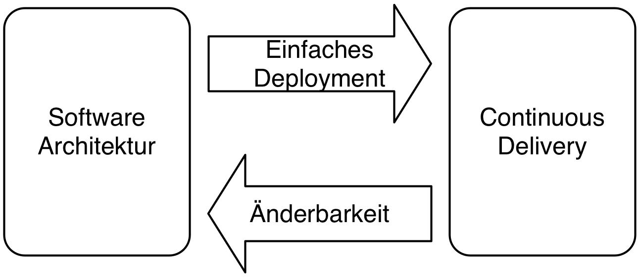 Abb. 2: Continuous Delivery bietet einfachere Änderbarkeit, wenn die Architektur die Voraussetzungen schafft.