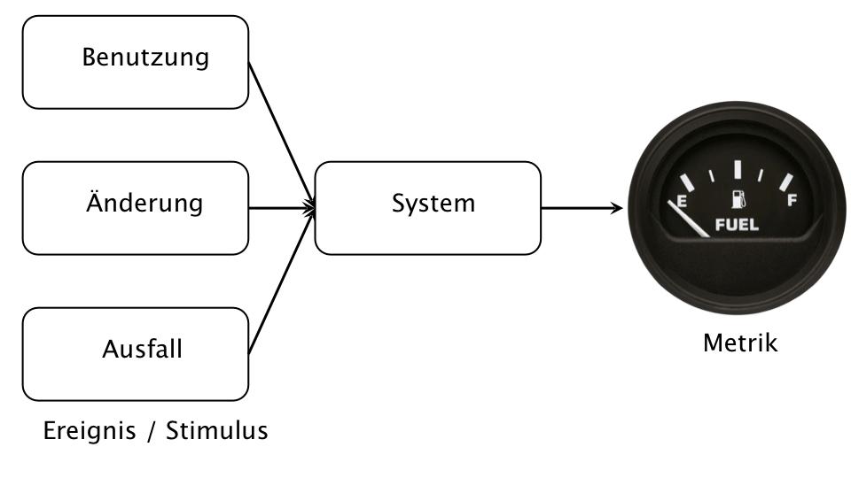 Qualitätsszenarien (Abb. 2)