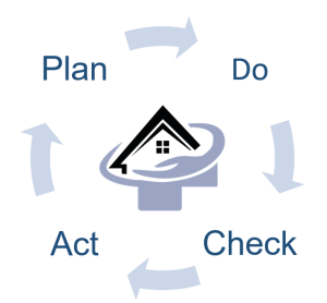 Diagramm - Plan Do Check Act