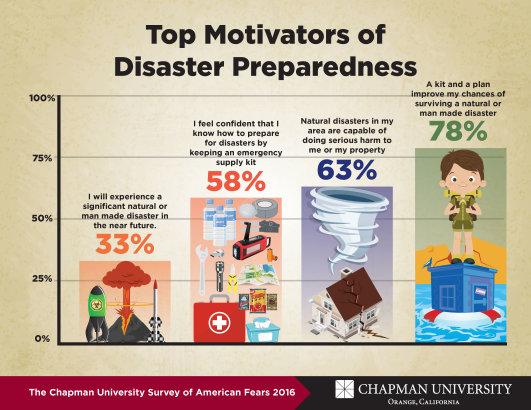 Motivating Disaster Preparedness