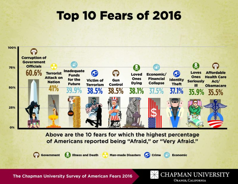 Americans' biggest fear is corrupt government officials (Chapman University Survey of American Fears 2016) chapma.nu/2dXpNI5 Do you agree?