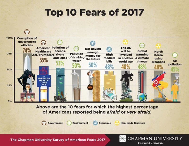 America's Top Fears according to the Chapman University Survey of American Fears (2017) https://t.co/wDUvlN4dql https://t.co/WbpVxi6C50