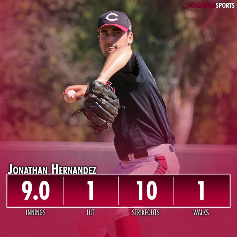 Setting the tone for this tournament 😳🔥 #weCUhernandez👀 #ChapmanU #d3b https://t.co/b0Gmg20Qli