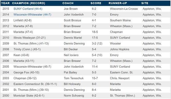 Photo: RT @FoxCitiesSports: The @NCAADIII Baseball Championship is one mon...