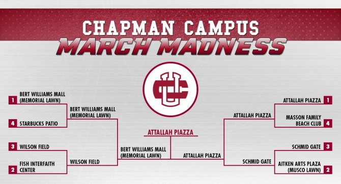 Photo: The votes are in. Attallah Piazza is the winner of #ChapmanU Campus...