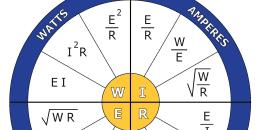 Ohm's Law Calcultor Wheel
