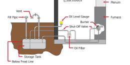 Buried Oil Tank