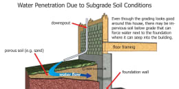 Water Penetration